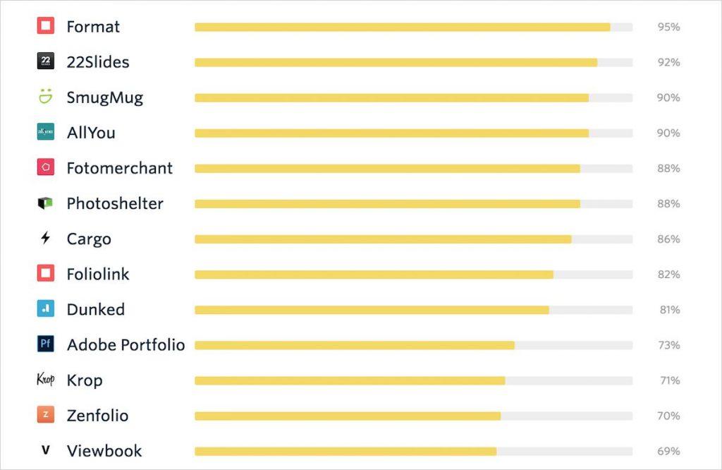 Format Ranking Online Portfolio Builder