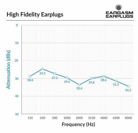 Attenuation Curve Eargasm HTBARP